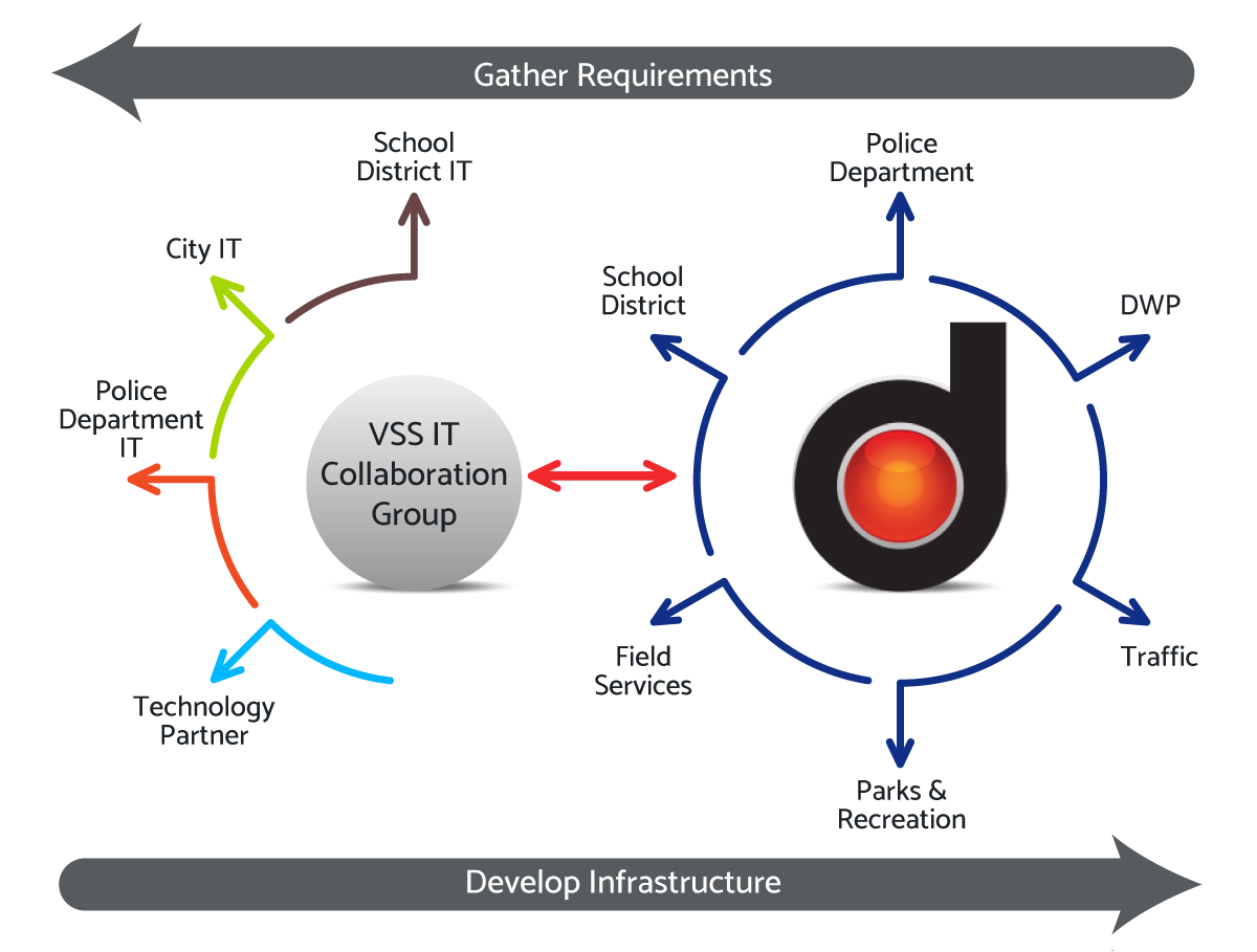 gather-requirements